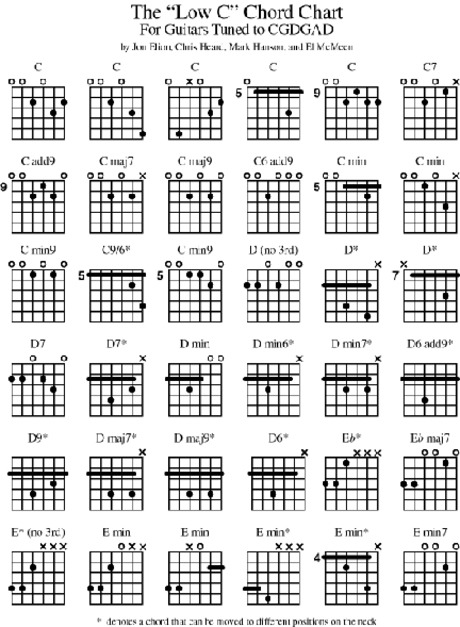 Bass Guitar Chord Chart 2015confession